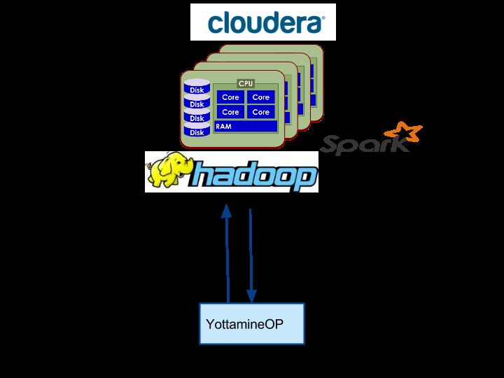 Yottamine OP for Hadoop Setup Guide